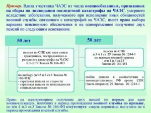 Категории чернобыльцев в россии 2020