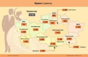 Развод В Казахстане 2020