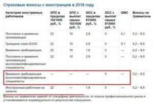 Страховые Взносы Для Иностранных Граждан Получивший Патент В 2020 Году