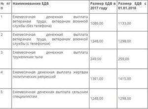 Размер Едв Ветеранам Труда В Московской Области В 2020 Году