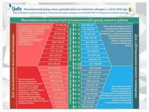 Субсидии для многодетных в 2020 москва жкх