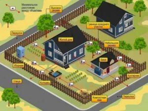 Строительство Ижс На Землях Кфх 2020 Г