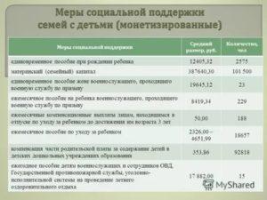 Региональная выплата при рождении второго ребенка в россии