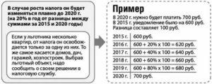 Налог с продажи дачи в 2020