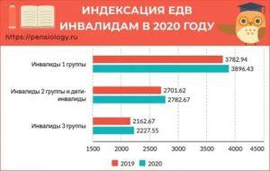 Размер Едв Инвалидам 3 Группы В 2020 Году