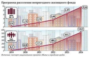 Программа Переселения Из Аварийного Жилья В 2020 Году Троицк Челябинская Область