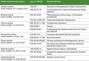 Справочник Окоф 2020 С Амортизационными Группами