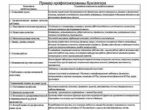 Профессиограмма Водителя Автомобиля Образец Заполнения