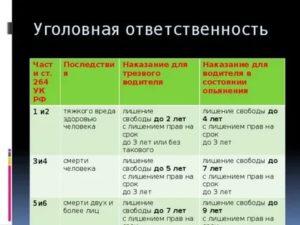 Статья 2 2 8 часть 2 наказание 2020 год