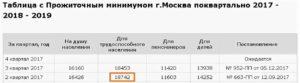 Прожиточный Минимум В Москве На Ребенка