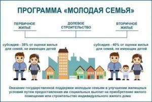 Льготы по ипотеке для молодой семьи 2020