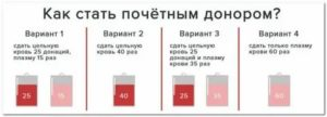 Льготы Почетным Донорам В Татарстане В 2020 Году