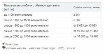 Что С Налогами На Транспорт В 2020 Году Белгородская Область