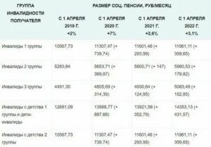 Минимальный Мрот Пенсия Инвалид 3группа Курской Области