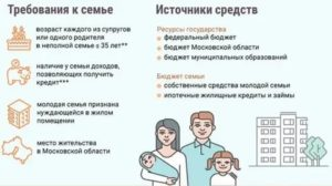 Программа Молодая Семья 2020 Условия Иркутская