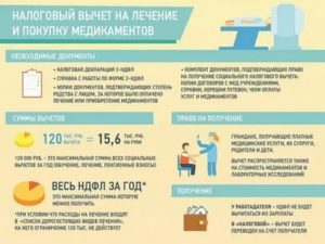 Сроки Подачи Декларации Для Возврата Подоходного Налога За Мед Услуги 2020г