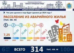 Программа Переселения Из Аварийного Жилья В 2020 Году Пермь