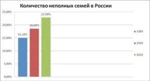 Статистические Данные В России Неполных Семей В России 2020 Росстат