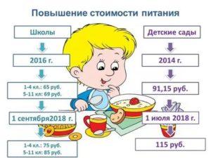 Питание в детском саду цена в день