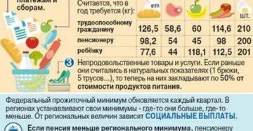 Прожиточный Минимум В 2020 Году С 1 Января Воронеж