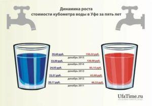 Стоимость 1 Куба Горячей Воды В Перми