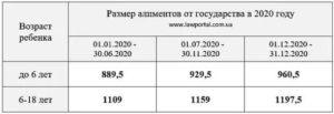 Размер Алиментов На Одного Ребенка В 2020 Москва