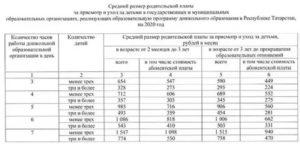 Стоимость Содержания Ребенка В Частном Детском Саду В 2020 Году В Москве