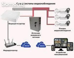 Монтаж камер видеонаблюдения косгу 2020 г.