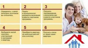 Программа Молодая Семья 2020 Условия Официальный Сайт Калининград
