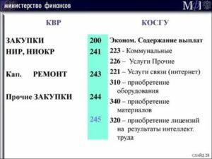 Применение 340 Косгу В 2020 Году Бюджетными Учреждениями