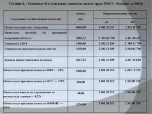 Проводки По Отражению Зарплаты В Учете Казенное Учреждение 2020 Год