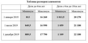 Размер Выплат По Алиментам Для Безработного Отца