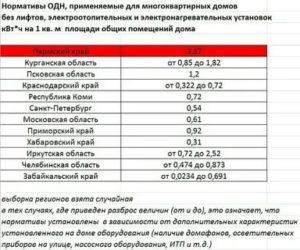 Электроэнергия На Одн Московская Область 2020