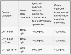 Сумма дохода малообеспеченной семьи в 2020 г  в москве