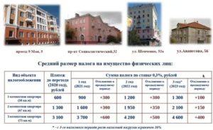 Размер Налога На Коммерческую Недвижимость 2020 Для Физических Лиц
