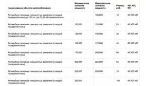 Налог на автомобиль за лошадиные силы 2020 калькулятор белгород