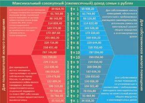 Совокупный Доход При Расчете В 2020 Субсидий Для Пенсионеров