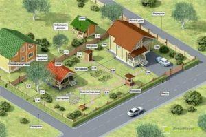 Максимальная Площадь Дома На Участке Ижс 2020