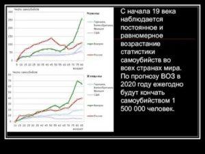 Статистические Данные По Суициду 2020 Год Тростат