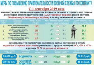 Льготы военнослужащим по контракту воспитывающих ребенка инвалида в 2020 году