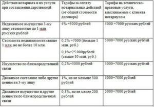Сколько Стоит Сделать Дарственную На Квартиру У Нотариуса В Москве