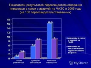 Размер Дк На Продтовары Инвалидам Чаэс В 2020 Году