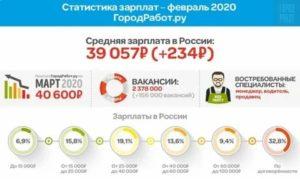 Средняя Зарплата В Мордовии В 2020 Году