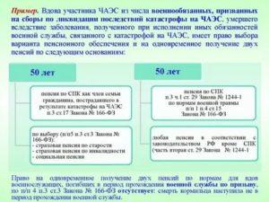 Льготы вдовам ликвидаторов чаэс в россии новые законы