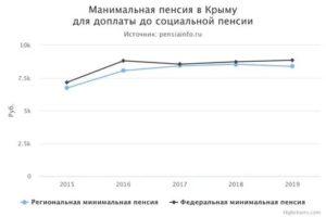 Размер Минимальной Пенсии В Севастополе В 2020 Году