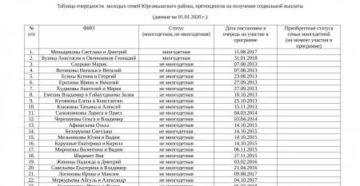 Список Семей По Программе Молодая Семья Магнитогорск На 5 Марта 2020