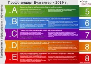 Профессиональный Стандарт Бухгалтера В 2020 Году