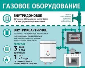Что Входит В Техобслуживание Газового Оборудования В Квартире