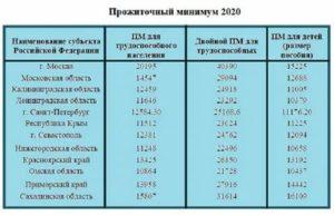 Прожиточный Минимум Для Получения Детского Пособия В 2020 Году В Спб
