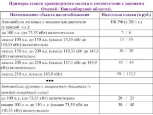 Налог на автомобиль калькулятор омск 2020